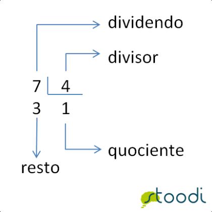 Como fazer divisão: passo a passo | Stoodi