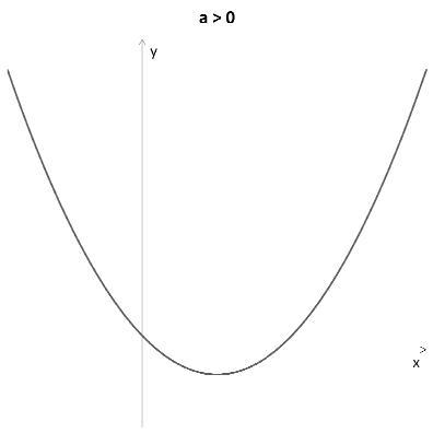 Função quadrática - Gráfico a></noscript>0″></p><p><img class=