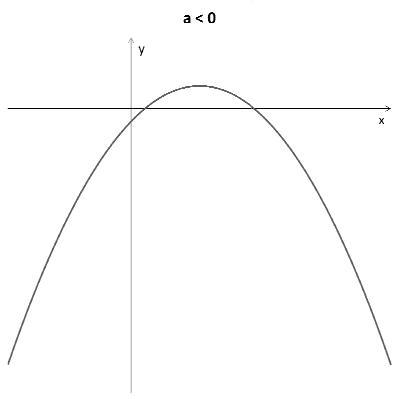 Função quadrática - Gráfico a<0